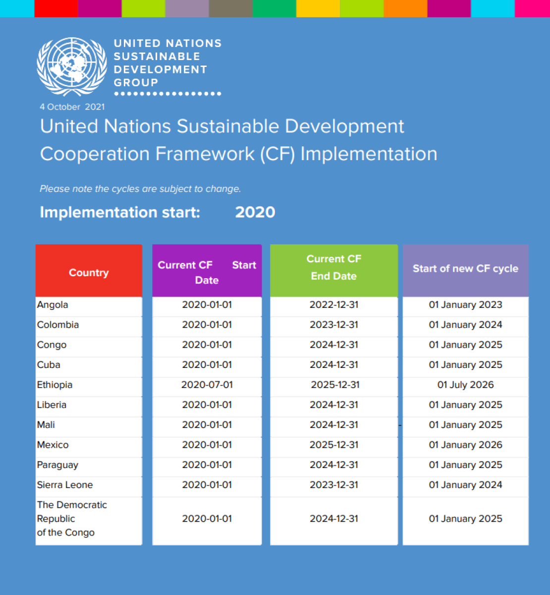 Blue background with white text.  UNSDG logo to the left of the page.